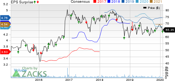 UMB Financial Corporation Price, Consensus and EPS Surprise