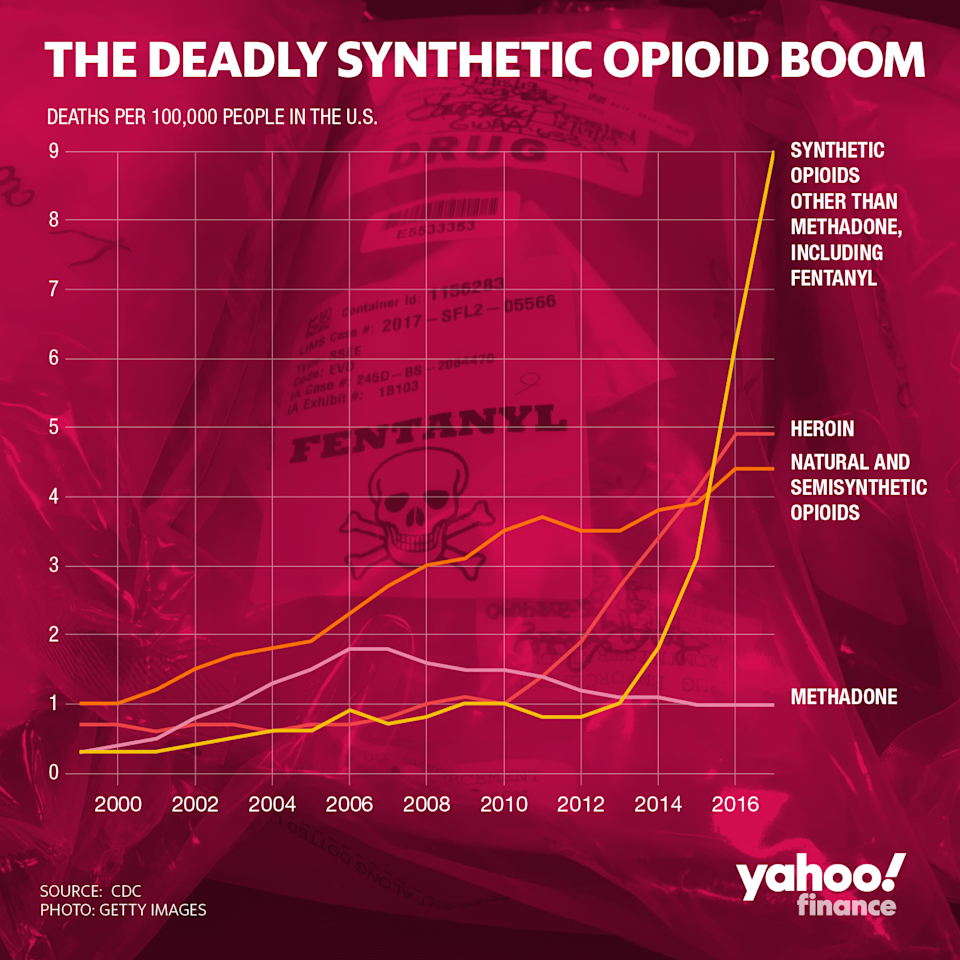 U.S. opioid deaths spiked in the last few years. (Graphic: David Foster/Yahoo Finance)