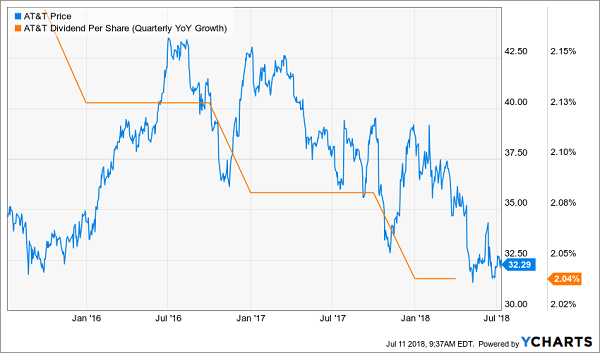 Blue Chips with Slowing Dividend Growth: AT&T Inc. (T)
