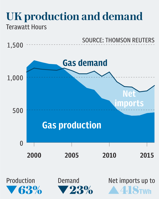 UK gas production