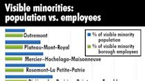 City of Montreal falls short on visible, ethnic minority hiring targets