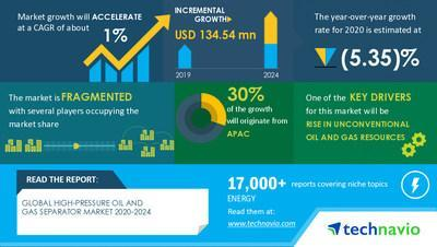 Technavio has published its latest market research report entitled High Pressure Oil and Gas Separator Market by Vessel Type, Application and Geography - Forecast 2020-2024.