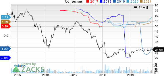 NuStar Energy L.P. Price and Consensus