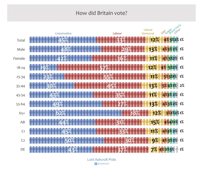 Lord Ashcroft's poll breakdown for 2019.