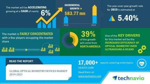 Global Optical Biometry Devices Market 2019-2023 | Evolving Opportunities with Carl Zeiss Meditec AG and Menicon Co. Ltd. | Technavio