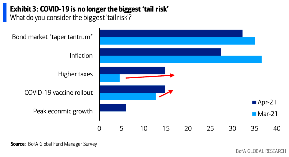Fund managers are already worried about higher taxes. (BofA)