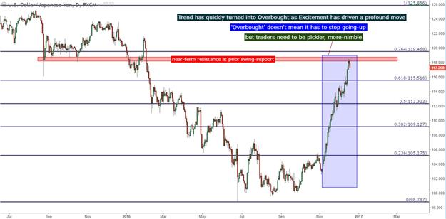 Yen Trends Retrace as the Bank of Japan Awaits