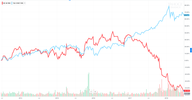 Shares of GE have woefully underperformed the Dow over the last five years. On Tuesday, Dow Jones said the company would be replaced in the Dow Jones Industrial Average by Walgreens. (Source: Yahoo Finance)