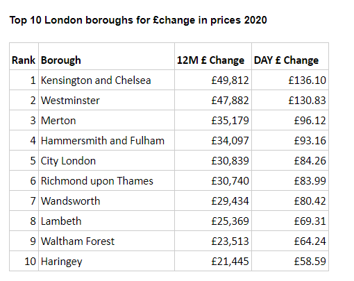 Average prices calculated by property type and region, modelled to reflect stock levels. Postal towns exclude locations with sample less than 20,000. Chart: Zoopla
