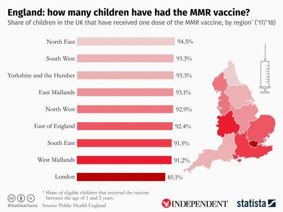 Proportion of young children in England who have received the MMR vaccine (Statista)