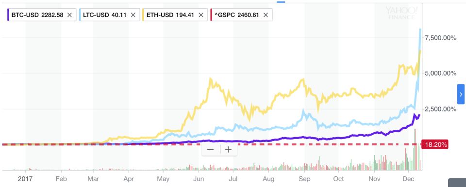 Compared to the surge in cryptocurrency prices, the S&P 500's 18% gain in the last year — its best year since 2013 — looks like nothing. Even Bitcoin's rise looks paltry compared to Litecoin and Ethereum, both up better than 6,000% this year. (Source: Yahoo Finance)