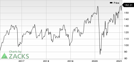 Zimmer Biomet Holdings, Inc. Price