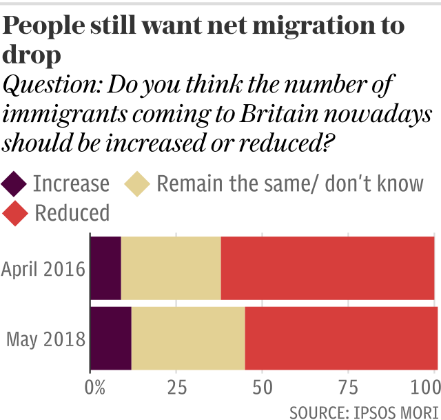 People still want net migration to drop