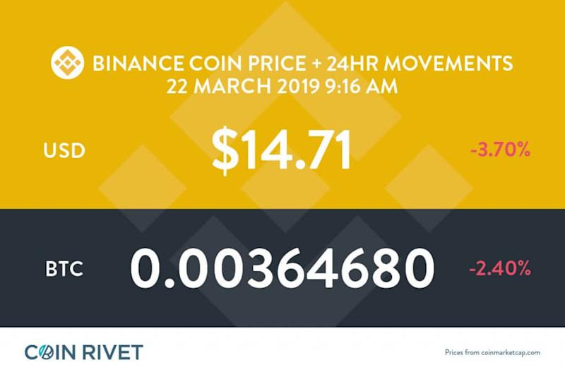 Latest Binance Coin price and analysis (BNB to USD)