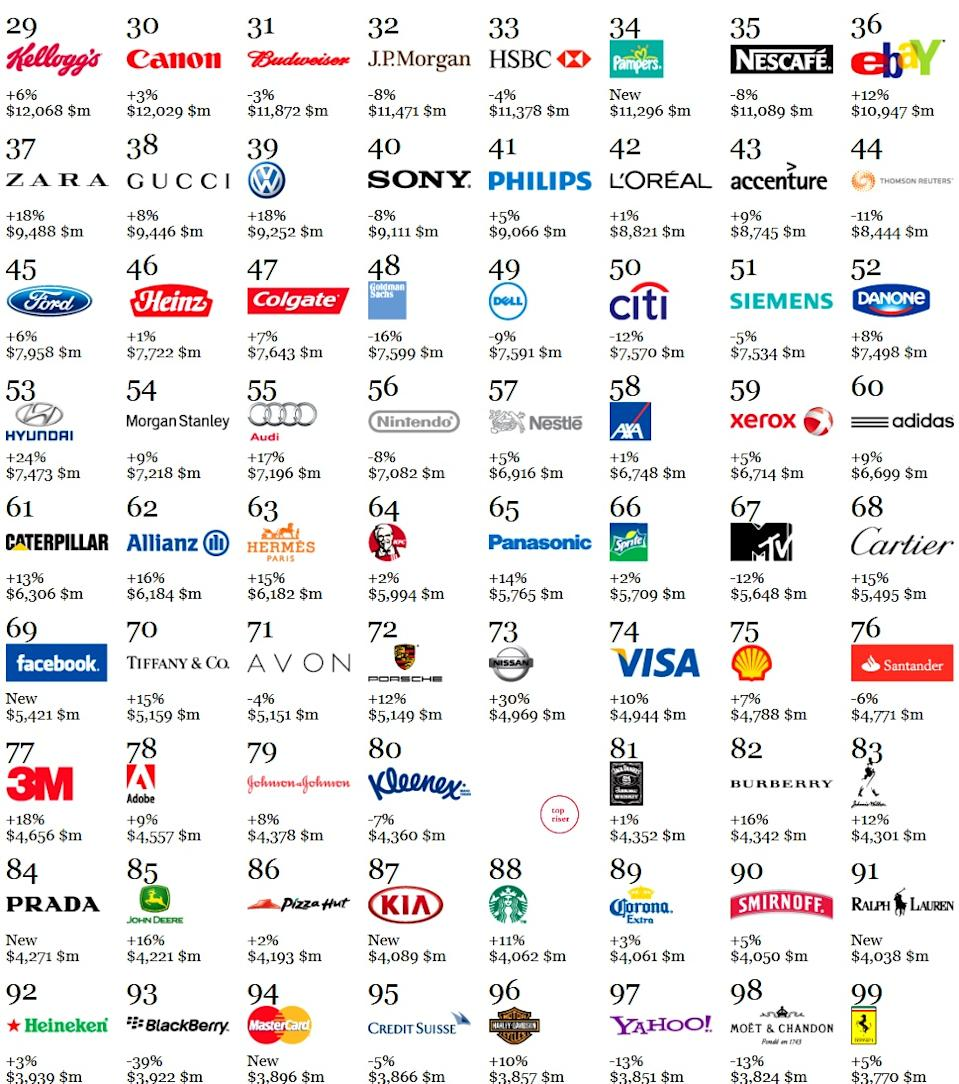 Which global brand edged Apple as the most powerful of 2012? Read on to find out.