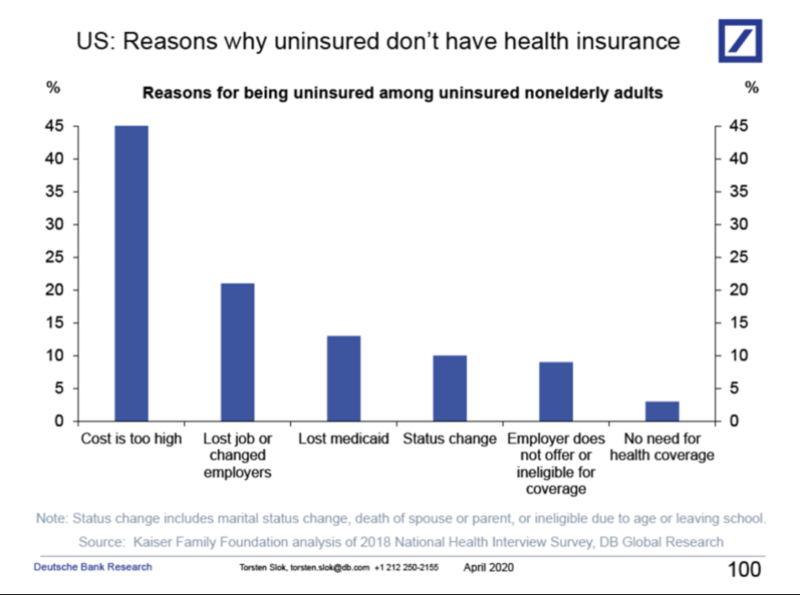The main reason the uninsured don't have health insurance is because it's so expensive. (Chart: Deutsche Bank)