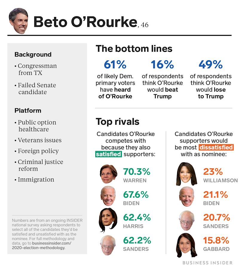 Beto O'Rourke Sep 20