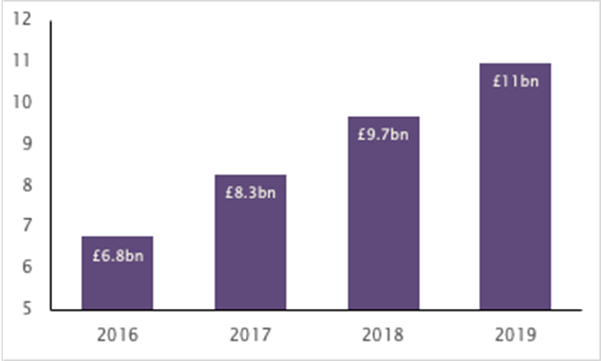 Sales at the UK's top 20 online-only retailers reached a record high of £11bn in 2019. Chart: RPC