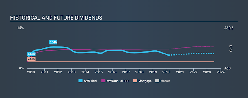 ASX:MYS Historical Dividend Yield, February 23rd 2020