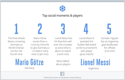 List of the top 5 social media moments in the game