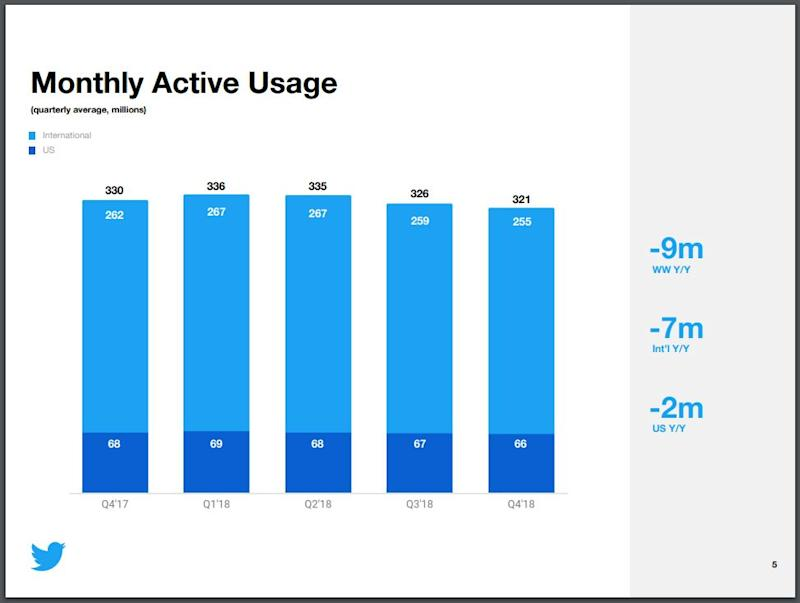 Twitter's monthly active users have been on the decline.