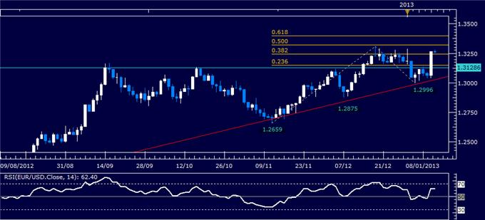 Forex_Analysis_EURUSD_Classic_Technical_Report_01.14.2013_body_Picture_1.png, Forex Analysis: EUR/USD Classic Technical Report 01.14.2013