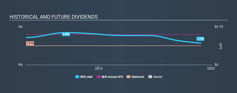 NYSE:BHE Historical Dividend Yield, November 29th 2019