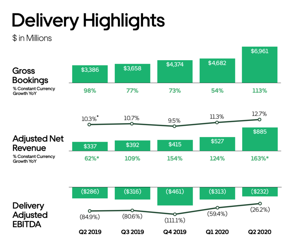 From page 13 of Uber's Q2 2020 earnings presentation