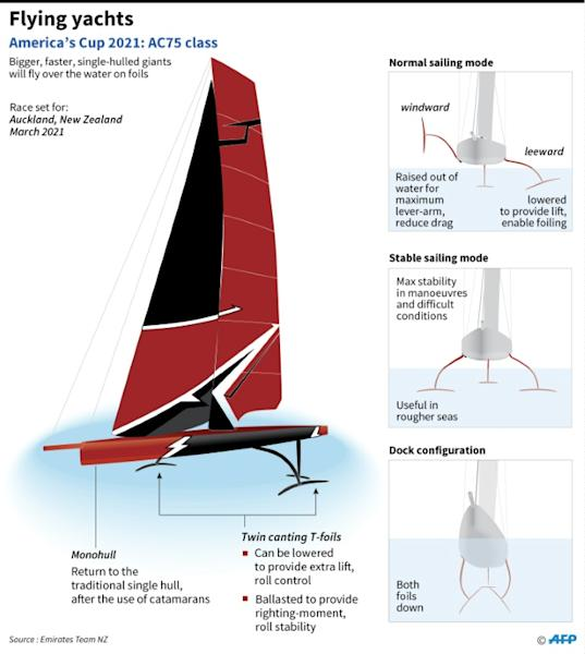 "Team New Zealand's yacht designs for America's Cup 2021 opt for a return to monohulls, but retain the ability to ""foil,"" using movable wings to lift the hull from the water when racing"