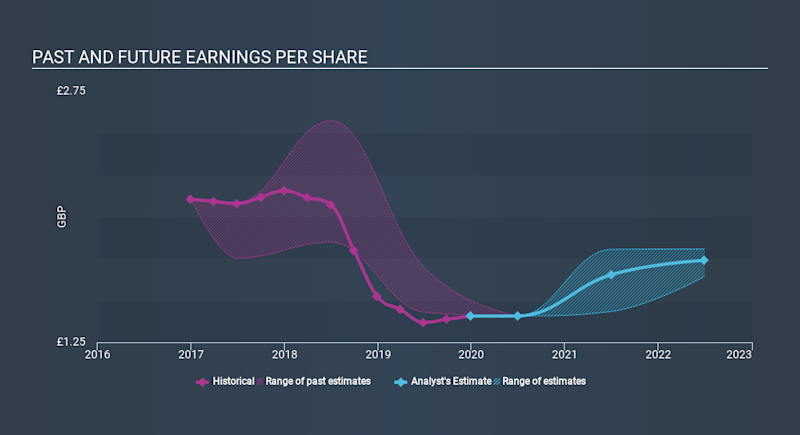 LSE:GOG Past and Future Earnings March 26th 2020