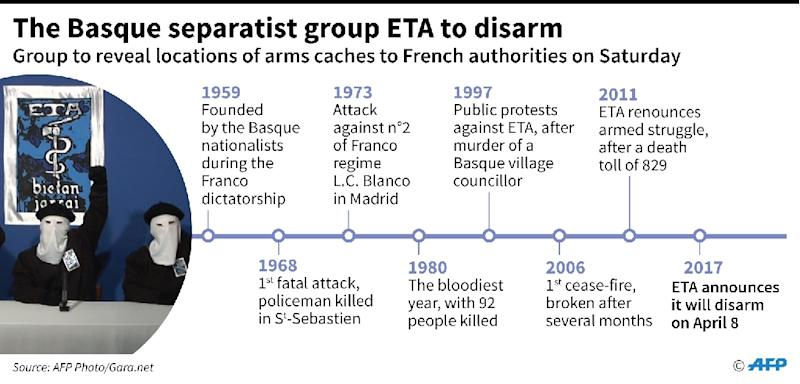 Basque separatist group ETA says it has handed France a list of its remaining arms caches as it disarms (AFP Photo/Sophie RAMIS, Thomas SAINT-CRICQ)