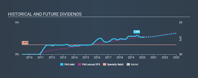 NYSE:PAG Historical Dividend Yield, February 18th 2020