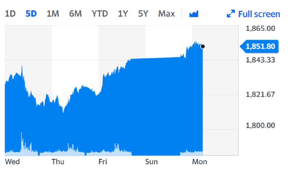 The price of gold rose on Monday. Chart: Yahoo Finance