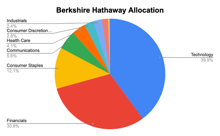 A pie chart of Berkshire Hathaway's allocation.