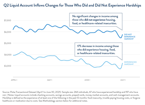 Entries in liquid accounts decreased over the quarter for those who experienced difficulties and remained stable for those who did not.