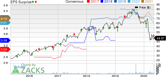 Selective Insurance Group, Inc. Price, Consensus and EPS Surprise