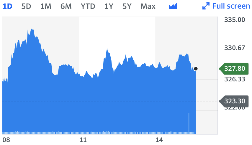 Royal Mail shares. Chart: Yahoo Finance