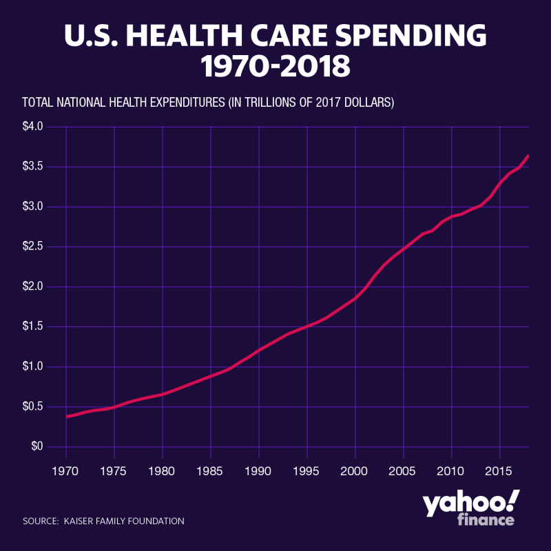 Health care spending grew 4.6% in 2018, reaching $3.6 trillion overall. (Graphic: David Foster/Yahoo Finance)