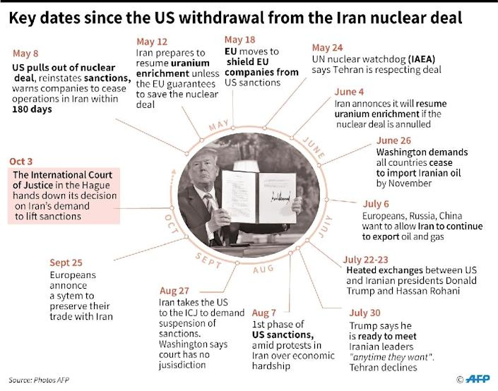 """Tehran dragged Washington to the International Court of Justice in July, saying the United States had breached a 1955 """"friendship treaty"""" (AFP Photo/Cecilia SANCHEZ)"""