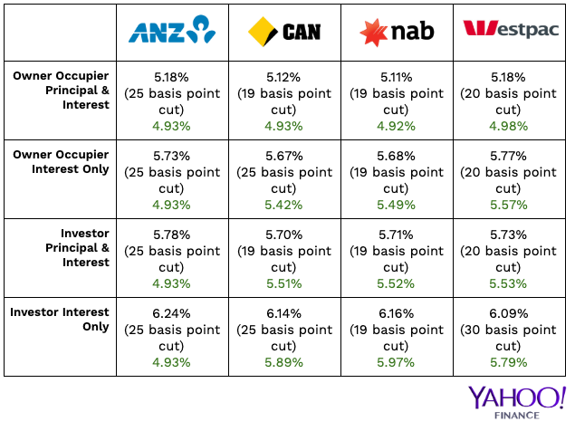 Variable home loan interest rates after the July RBA decision. Source: Yahoo Finance