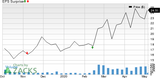 Cloudflare, Inc. Price and EPS Surprise