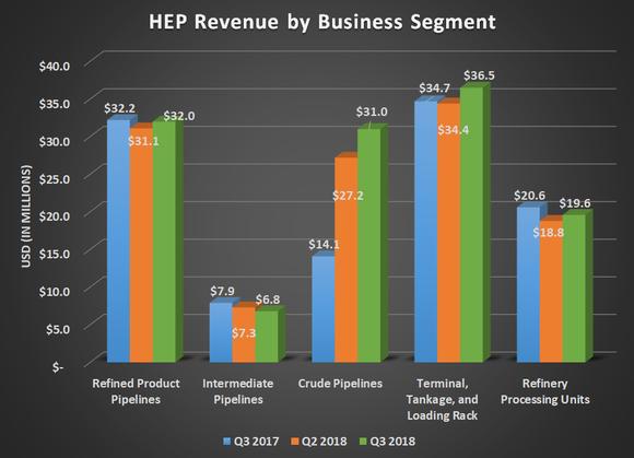 HEP revenue by business segment for Q3 2017, Q2 2018, and Q3 2018. Shows large increase in crude oil pipelines offsetting flat to declining results elsewhere.