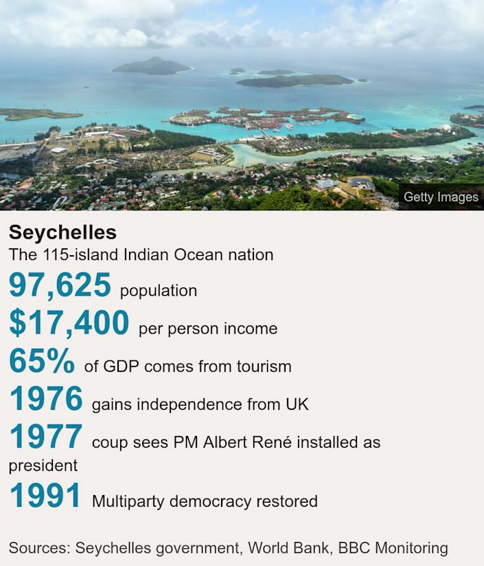 Seychelles. The 115-island Indian Ocean nation [ 97,625 population ],[ $17,400 per person income ],[ 65% of GDP comes from tourism ],[ 1976 gains independence from UK ],[ 1977 coup sees PM Albert René installed as president ],[ 1991 Multiparty democracy restored ], Source: Sources: Seychelles government, World Bank, BBC Monitoring, Image: View of Seychelles islands