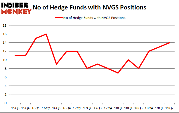 No of Hedge Funds with NVGS Positions
