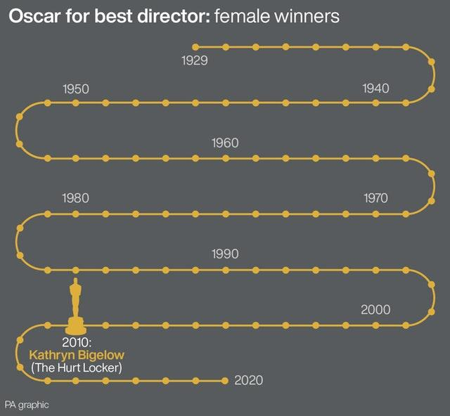 SHOWBIZ Oscars Women