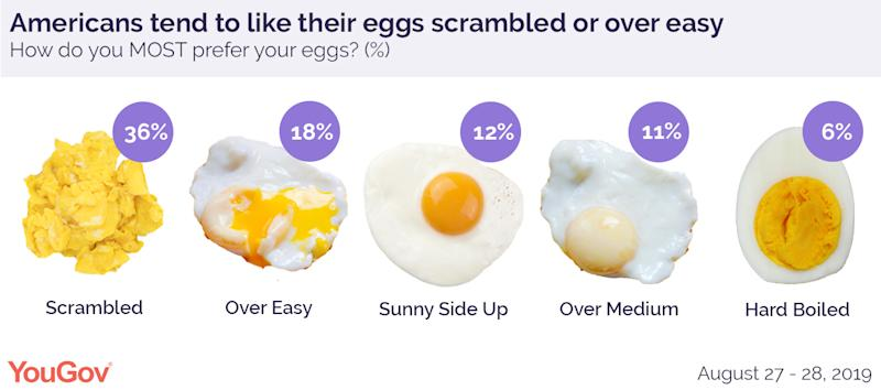 Egg preferences chart that shows scrambled, over easy, sunny side up, over medium, and hard boiled eggs