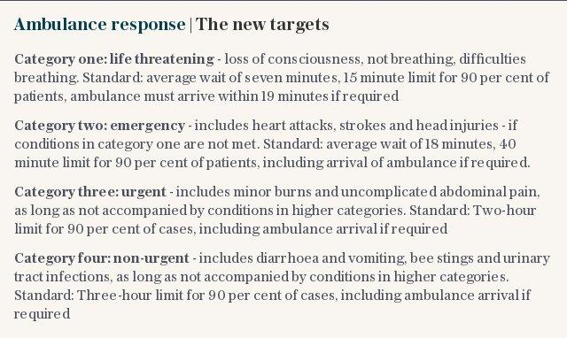 Ambulance response | The new targets