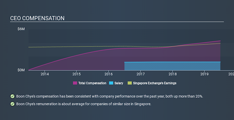SGX:S68 CEO Compensation, January 20th 2020