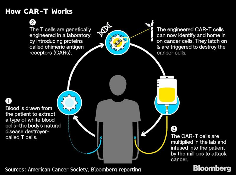 China's Curing Cancer Faster and Cheaper Than AnywhereElse