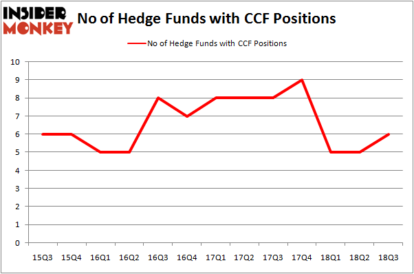 No of Hedge Funds with CCF Positions